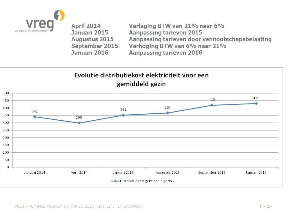 April 2014Verlaging BTW van 21% naar 6% Januari 2015Aanpassing tarieven 2015 Augustus 2015Aanpassing tarieven door vennootschapsbelasting September 20