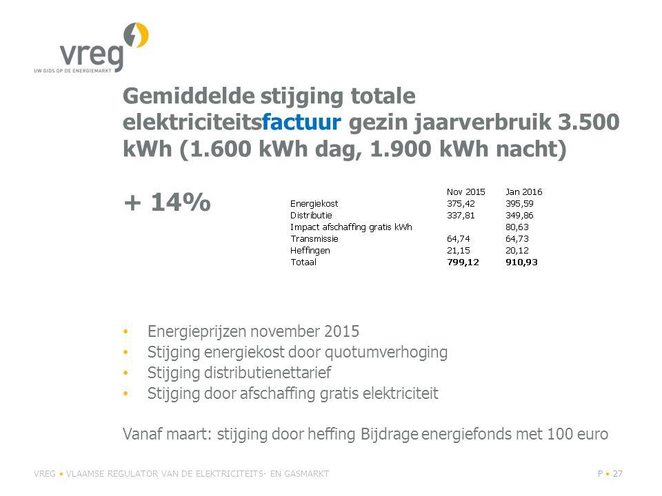 Gemiddelde stijging totale elektriciteitsfactuur gezin jaarverbruik 3.500 kWh (1.600 kWh dag, 1.900 kWh nacht) + 14% Energieprijzen november 2015 Stij