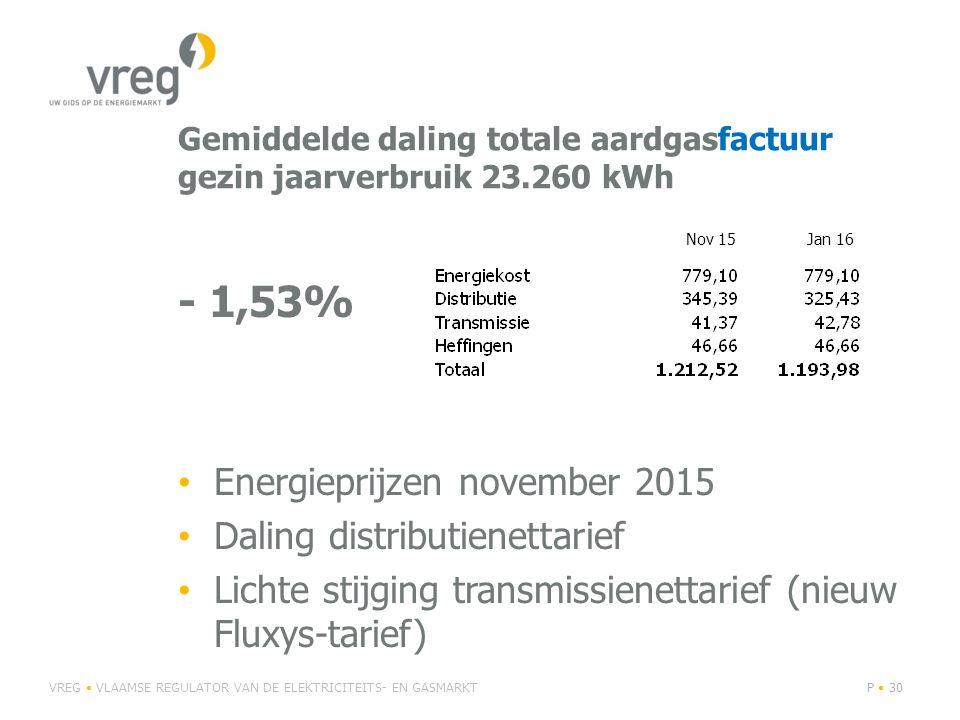 Gemiddelde daling totale aardgasfactuur gezin jaarverbruik 23.260 kWh - 1,53% Energieprijzen november 2015 Daling distributienettarief Lichte stijging