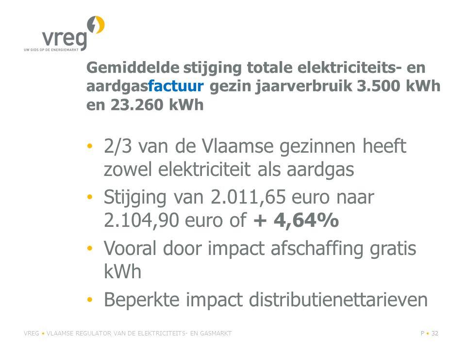 Gemiddelde stijging totale elektriciteits- en aardgasfactuur gezin jaarverbruik 3.500 kWh en 23.260 kWh 2/3 van de Vlaamse gezinnen heeft zowel elektr