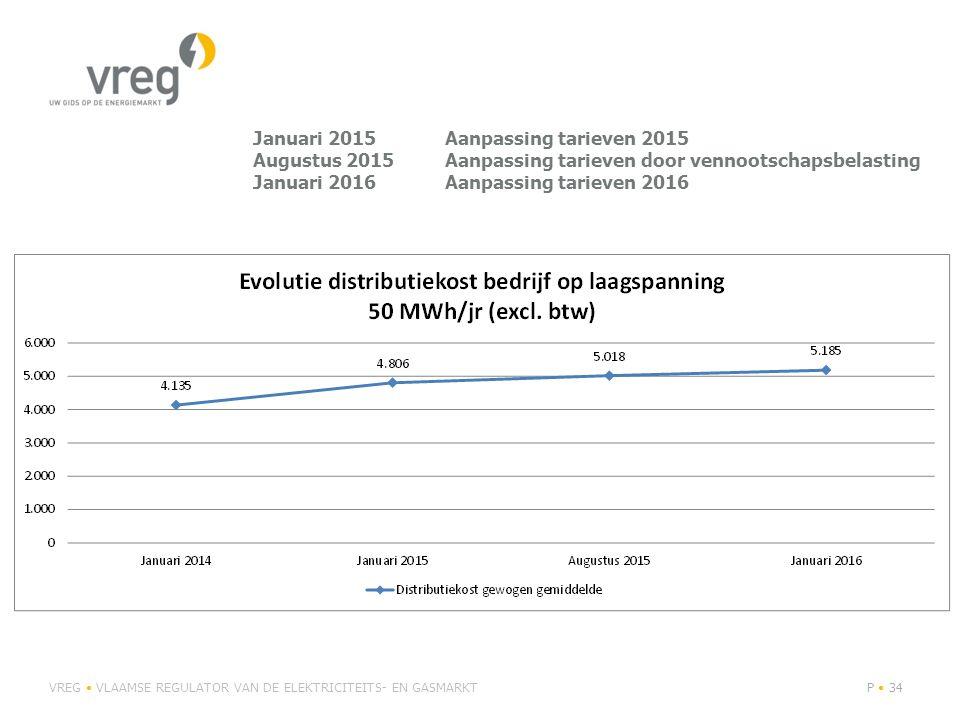 Januari 2015Aanpassing tarieven 2015 Augustus 2015Aanpassing tarieven door vennootschapsbelasting Januari 2016Aanpassing tarieven 2016 VREG VLAAMSE RE