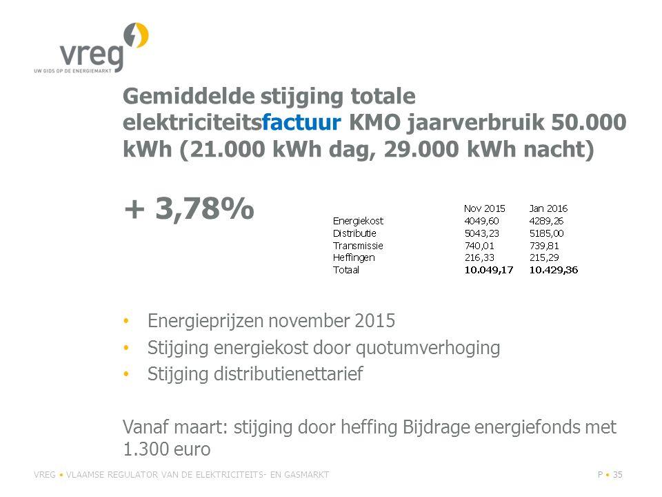 Gemiddelde stijging totale elektriciteitsfactuur KMO jaarverbruik 50.000 kWh (21.000 kWh dag, 29.000 kWh nacht) + 3,78% Energieprijzen november 2015 S