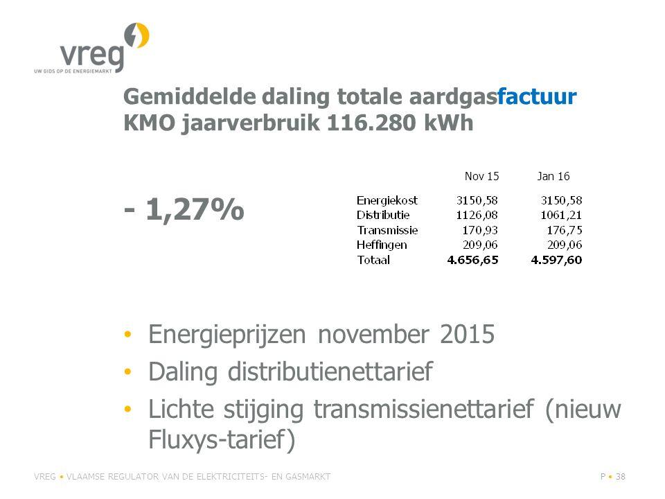 Gemiddelde daling totale aardgasfactuur KMO jaarverbruik 116.280 kWh - 1,27% Energieprijzen november 2015 Daling distributienettarief Lichte stijging