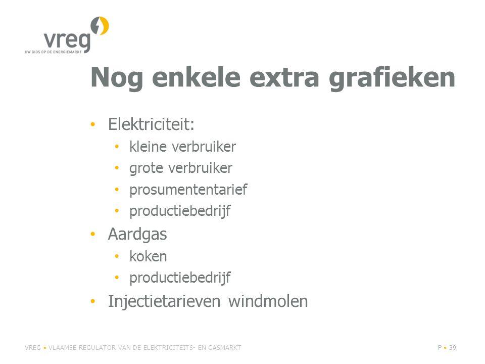 Nog enkele extra grafieken Elektriciteit: kleine verbruiker grote verbruiker prosumententarief productiebedrijf Aardgas koken productiebedrijf Injecti