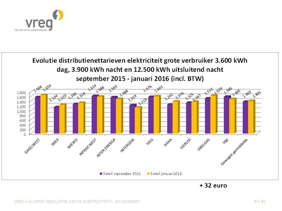 VREG VLAAMSE REGULATOR VAN DE ELEKTRICITEITS- EN GASMARKTP 41 + 32 euro