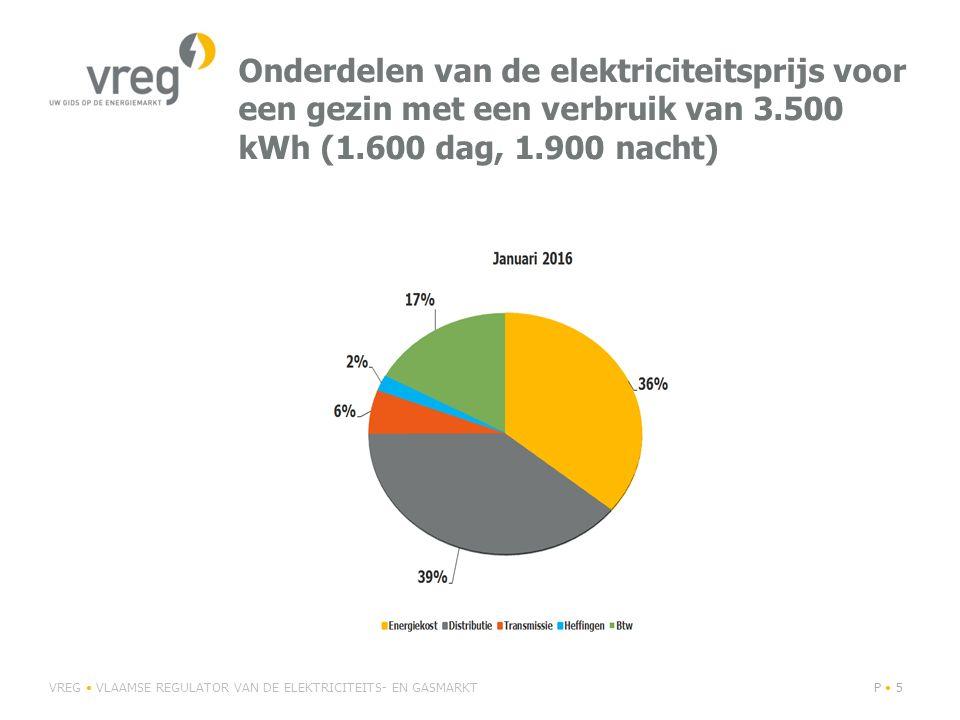 Onderdelen van de elektriciteitsprijs voor een gezin met een verbruik van 3.500 kWh (1.600 dag, 1.900 nacht) VREG VLAAMSE REGULATOR VAN DE ELEKTRICITE