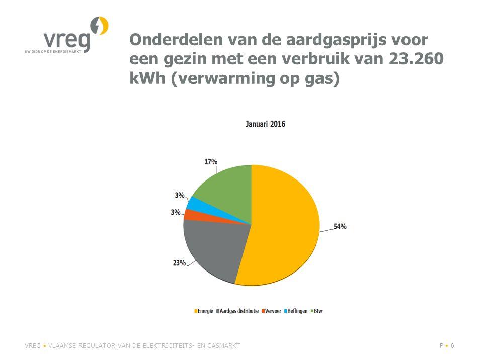 Onderdelen van de aardgasprijs voor een gezin met een verbruik van 23.260 kWh (verwarming op gas) VREG VLAAMSE REGULATOR VAN DE ELEKTRICITEITS- EN GAS