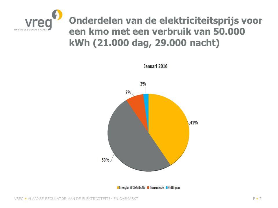 Onderdelen van de elektriciteitsprijs voor een kmo met een verbruik van 50.000 kWh (21.000 dag, 29.000 nacht) VREG VLAAMSE REGULATOR VAN DE ELEKTRICIT