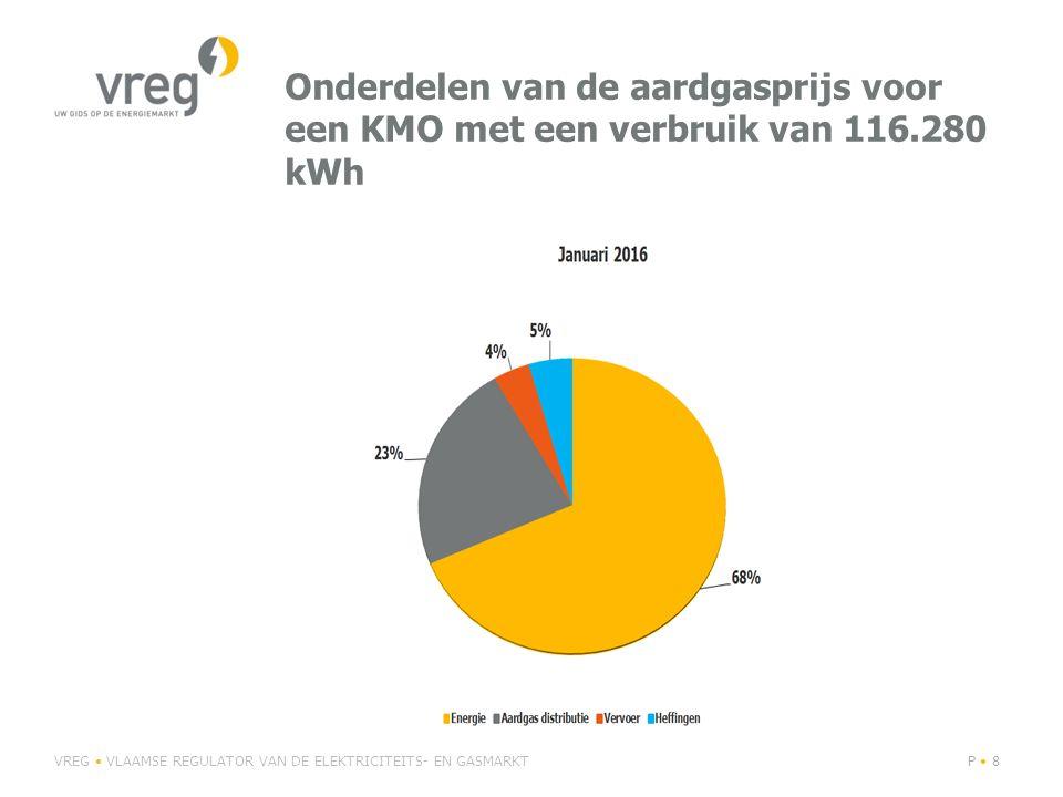 Onderdelen van de aardgasprijs voor een KMO met een verbruik van 116.280 kWh VREG VLAAMSE REGULATOR VAN DE ELEKTRICITEITS- EN GASMARKTP 8