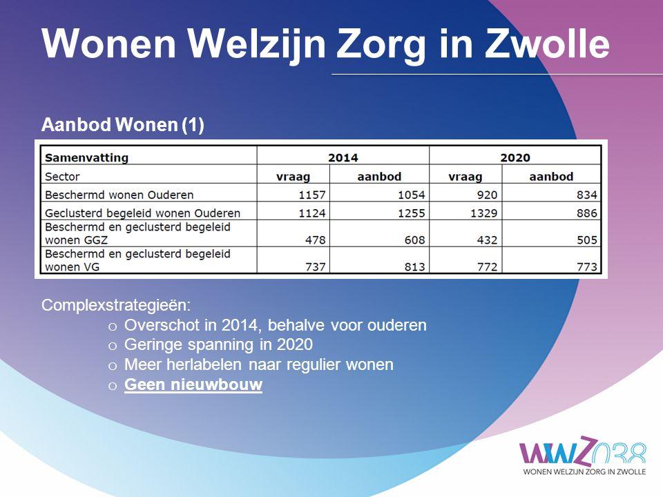 Wonen Welzijn Zorg in Zwolle Aanbod Wonen (1) Complexstrategieën: o Overschot in 2014, behalve voor ouderen o Geringe spanning in 2020 o Meer herlabelen naar regulier wonen o Geen nieuwbouw