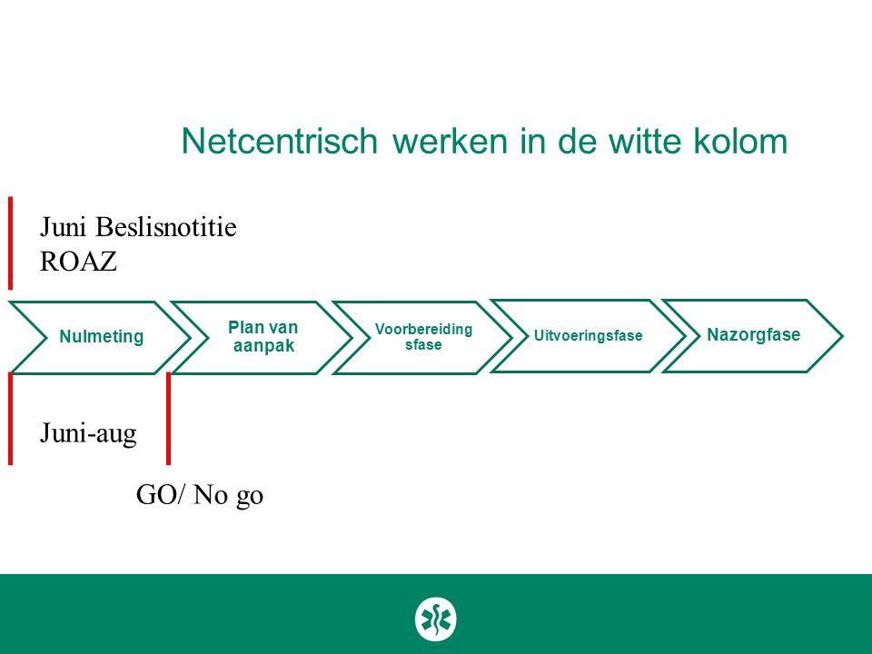 Netcentrisch werken in de witte kolom Nulmeting Plan van aanpak Voorbereiding sfase Uitvoeringsfase Nazorgfase Juni-aug Juni Beslisnotitie ROAZ GO/ No go