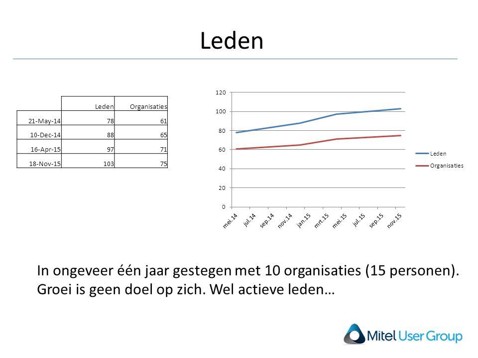 Leden In ongeveer één jaar gestegen met 10 organisaties (15 personen). Groei is geen doel op zich. Wel actieve leden… LedenOrganisaties 21-May-147861