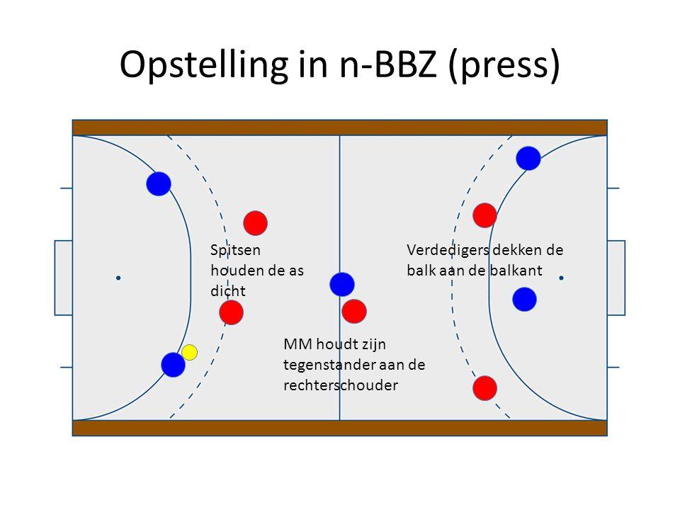 Opstelling in n-BBZ (press) Spitsen houden de as dicht MM houdt zijn tegenstander aan de rechterschouder Verdedigers dekken de balk aan de balkant