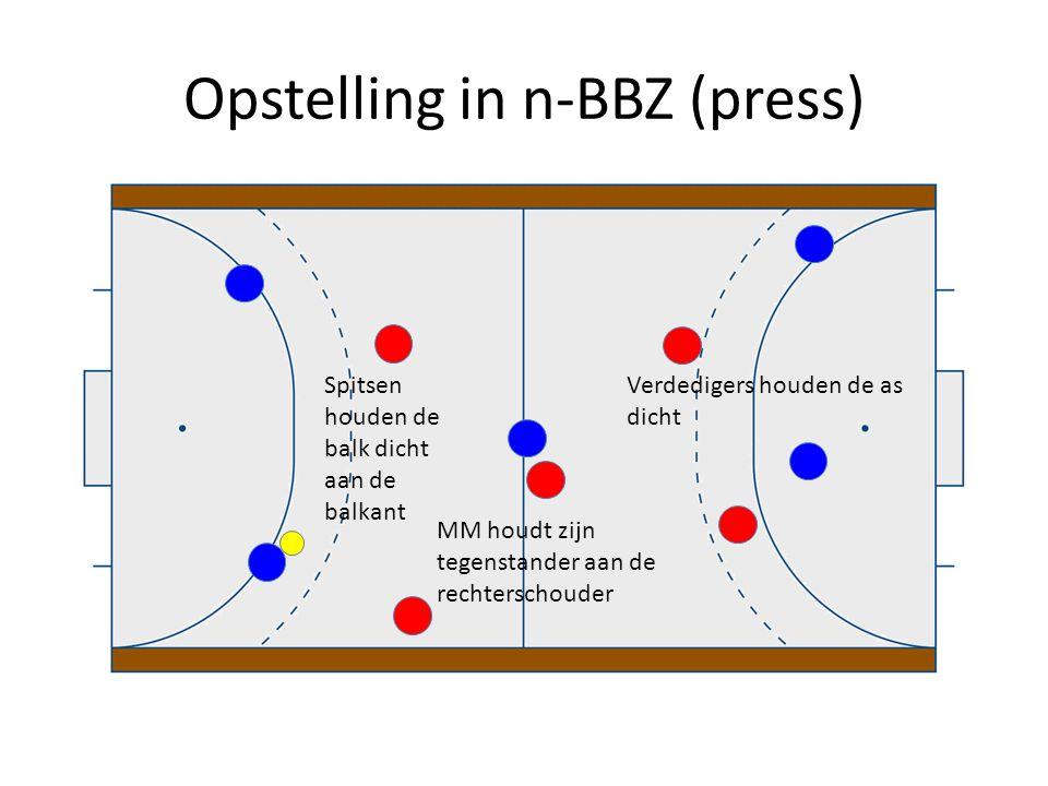 Opstelling in n-BBZ (press) Spitsen houden de balk dicht aan de balkant MM houdt zijn tegenstander aan de rechterschouder Verdedigers houden de as dic