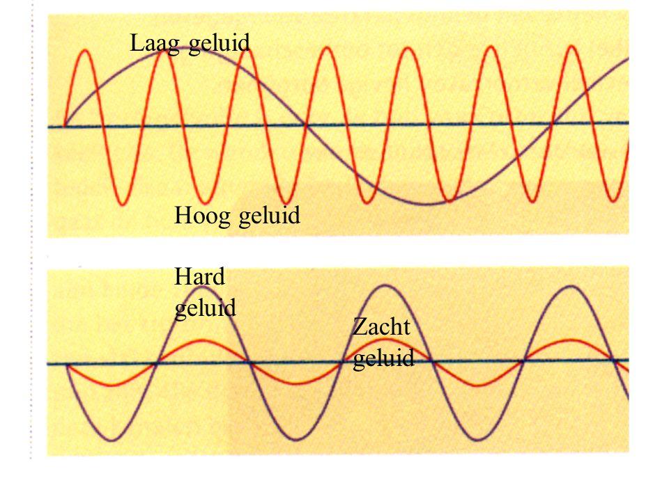 Laag geluid Hoog geluid Hard geluid Zacht geluid