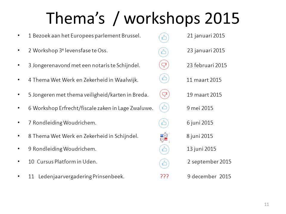 Thema's / workshops 2015 1 Bezoek aan het Europees parlement Brussel. 21 januari 2015 2 Workshop 3 e levensfase te Oss. 23 januari 2015 3 Jongerenavon