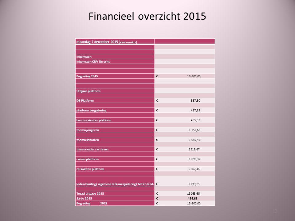 Financieel overzicht 2015 12 maandag 7 december 2015 ( stand van zaken) Inkomsten Inkomsten CNV Utrecht Begroting 2015 € 13.600,00 Uitgave platform DB