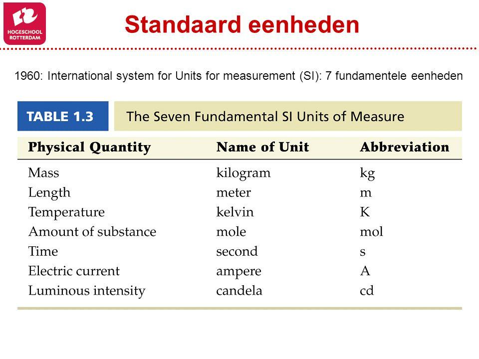 1960: International system for Units for measurement (SI): 7 fundamentele eenheden Standaard eenheden