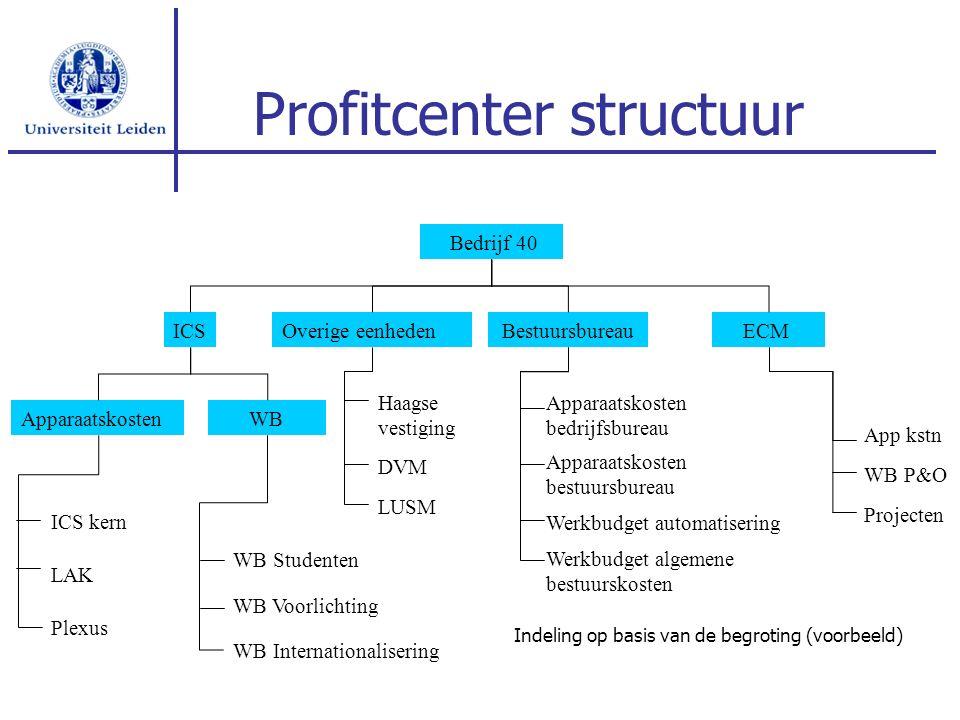 ECM Profitcenter structuur ICSBestuursbureau Bedrijf 40 Apparaatskosten WB LAK ICS kern WB Studenten WB Voorlichting Plexus WB Internationalisering Ap