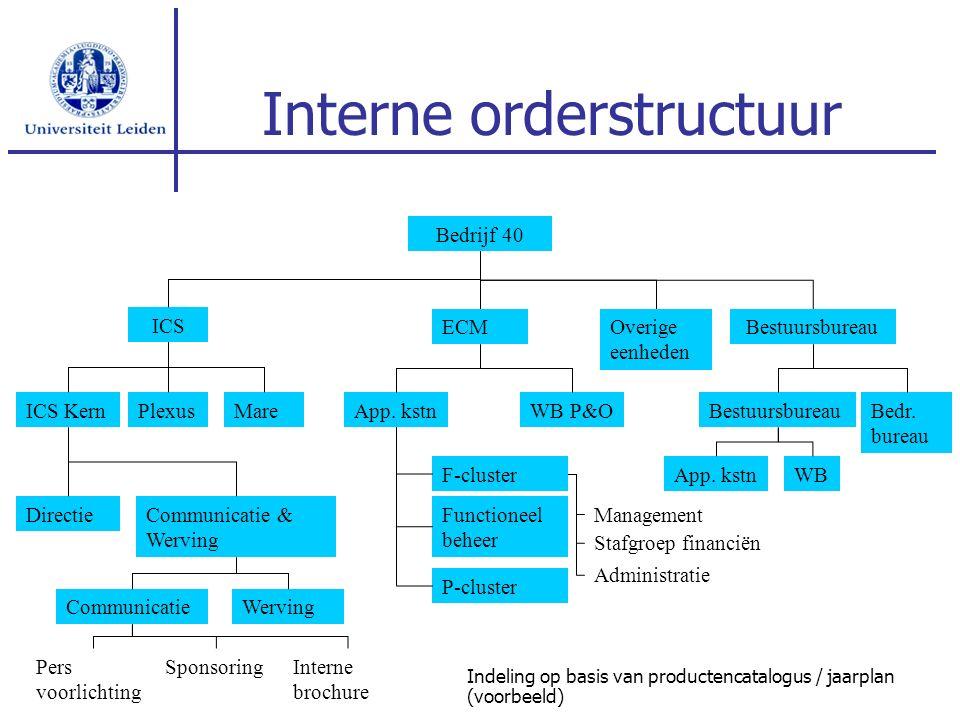 ECM Interne orderstructuur ICS Bestuursbureau App. kstn F-cluster WB P&O Management Bedrijf 40 ICS Kern DirectieCommunicatie & Werving CommunicatieWer