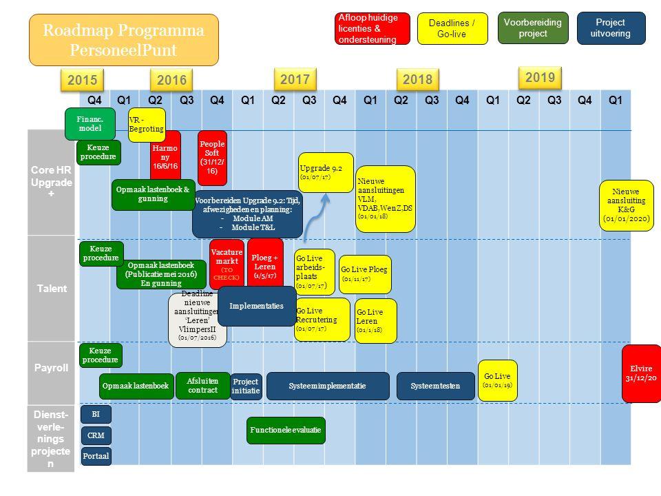 Q4Q1Q2Q3Q4Q1Q2Q3Q4Q1Q2Q3Q4Q1Q2Q3Q4Q1 Core HR Upgrade + Talent Payroll 2016 2017 2018 2019 Keuze procedure Opmaak lastenboek (Publicatie mei 2016) En gunning Opmaak lastenboek Voorbereiden Upgrade 9.2: Tijd, afwezigheden en planning: -Module AM -Module T&L Project initiatie Systeemimplementatie Go Live (01/01/19) Deadline nieuwe aansluitingen 'Leren' VlimpersII (01/07/2016) Ploeg + Leren (1/5/17) Upgrade 9.2 (01/07/17) Nieuwe aansluitingen VLM, VDAB,WenZ,DS (01/01/18) Systeemtesten Go Live Ploeg (01/11/17) Go Live Leren (01/1/18) Go Live Recrutering (01/07/17) Go Live arbeids- plaats (01/07/17 ) Afsluiten contract Voorbereiding project Project uitvoering Deadlines / Go-live Dienst- verle- nings projecte n Portaal CRM BI Roadmap Programma PersoneelPunt Functionele evaluatie Nieuwe aansluiting K&G (01/01/2020) Afloop huidige licenties & ondersteuning Elvire 31/12/20 Vacature markt (TO CHECK) People Soft ( 31/12/ 16) 2015 Financ.