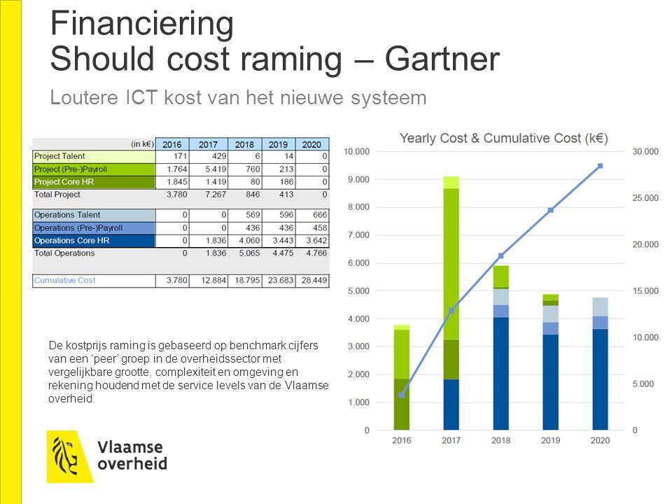 Financiering Should cost raming – Gartner Loutere ICT kost van het nieuwe systeem De kostprijs raming is gebaseerd op benchmark cijfers van een 'peer' groep in de overheidssector met vergelijkbare grootte, complexiteit en omgeving en rekening houdend met de service levels van de Vlaamse overheid.