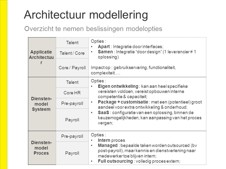 "Overzicht te nemen beslissingen modelopties Applicatie Architectuu r Talent Opties : Apart : Integratie door interfaces; Samen : Integratie ""door desi"