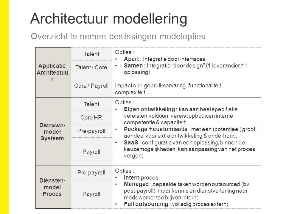 Overzicht te nemen beslissingen modelopties Applicatie Architectuu r Talent Opties : Apart : Integratie door interfaces; Samen : Integratie door design (1 leverancier ≠ 1 oplossing) Impact op : gebruikservaring, functionaliteit, complexiteit….