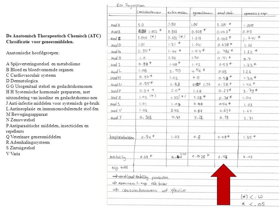 De Anatomisch Therapeutisch Chemisch (ATC) Classificatie voor geneesmiddelen. Anatomische hoofdgroepen: A Spijsverteringsstelsel en metabolisme B Bloe