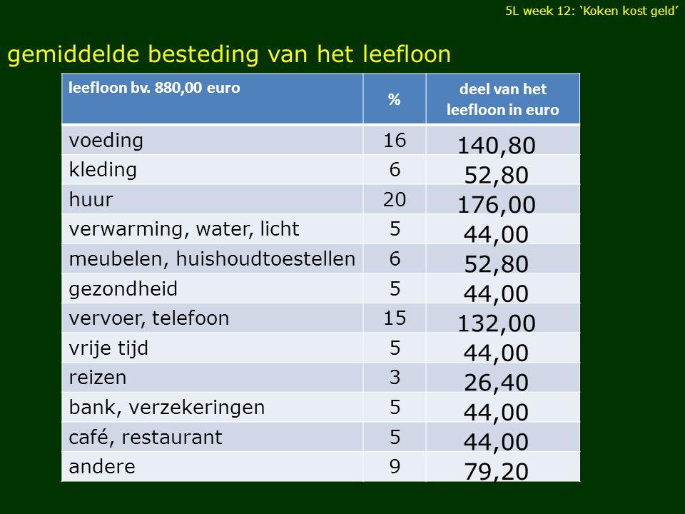 leefloon bv. 880,00 euro % deel van het leefloon in euro voeding 16 kleding 6 huur 20 verwarming, water, licht 5 meubelen, huishoudtoestellen 6 gezond