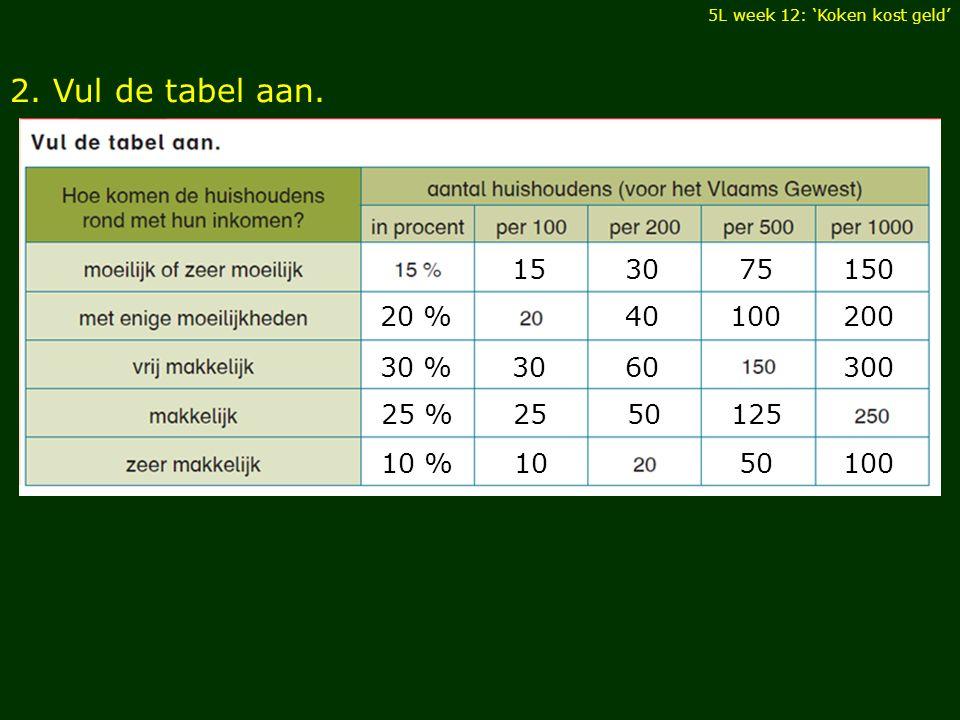 2. Vul de tabel aan. 5L week 12: 'Koken kost geld' 153075150 20 %40100200 30 %3060300 25 %2550125 10 %1050100