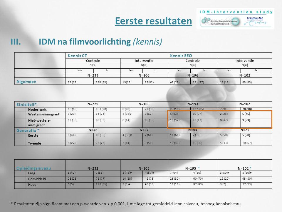 III.IDM na filmvoorlichting (kennis) Eerste resultaten Kennis CTKennis SEO ControleInterventieControleInterventie N (%) l-mh h h h N=233N=106N=196N=10