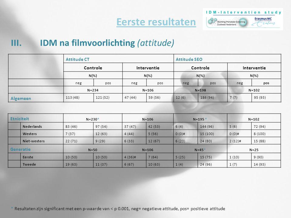 III.IDM na filmvoorlichting (attitude) Eerste resultaten * Resultaten zijn significant met een p-waarde van < p 0.001, neg= negatieve attitude, pos= positieve attitude Attitude CTAttitude SEO ControleInterventieControleInterventie N(%) negposnegposnegposnegpos N=234N=106N=198N=102 Algemeen 113 (48)121 (52)47 (44)59 (56)12 (6)186 (94)7 (7)95 (93) Etniciteit N=230*N=106N=195 *N=102 Nederlands83 (46)97 (54)37 (47)42 (53)6 (4)144 (96)5 (6)72 (94) Westers7 (37)12 (63)4 (44)5 (56)0 (0)#15 (100)0 (0)#8 (100) Niet-westers22 (71)9 (29)6 (33)12 (67)6 (20)24 (80)2 (12)#15 (88) Generatie N=50N=106N=45*N=25 Eerste10 (50) 4 (36)#7 (64)5 (25)15 (75)1 (10)9 (90) Tweede19 (63)11 (37)6 (67)10 (63)1 (4)24 (96)1 (7)14 (93)