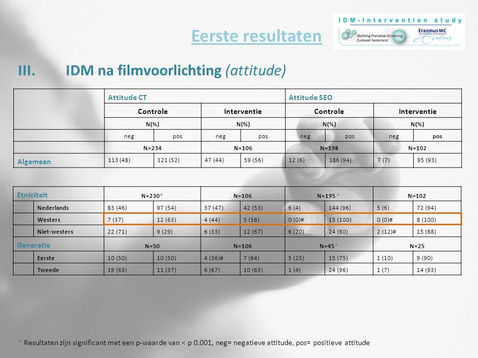 III.IDM na filmvoorlichting (attitude) Eerste resultaten * Resultaten zijn significant met een p-waarde van < p 0.001, neg= negatieve attitude, pos= p