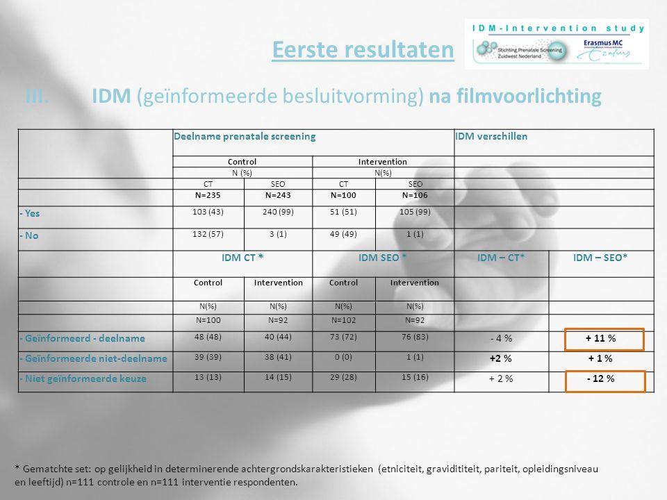 III.IDM (geïnformeerde besluitvorming) na filmvoorlichting Eerste resultaten Deelname prenatale screeningIDM verschillen ControlIntervention N (%) CTSEOCT SEO N=235N=243N=100N=106 - Yes 103 (43)240 (99)51 (51)105 (99) - No 132 (57)3 (1)49 (49)1 (1) * IDM CT *IDM SEO *IDM – CT*IDM – SEO* ControlInterventionControlIntervention N(%) N=100N=92N=102N=92 - Geïnformeerd - deelname 48 (48)40 (44)73 (72)76 (83) - 4 %+ 11 % - Geïnformeerde niet-deelname 39 (39)38 (41)0 (0)1 (1) +2 %+ 1 % - Niet geïnformeerde keuze 13 (13)14 (15)29 (28)15 (16) + 2 %- 12 % * Gematchte set: op gelijkheid in determinerende achtergrondskarakteristieken (etniciteit, gravidititeit, pariteit, opleidingsniveau en leeftijd) n=111 controle en n=111 interventie respondenten.