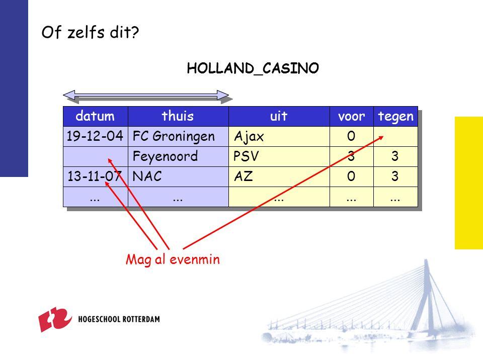 Of zelfs dit. HOLLAND_CASINO datumthuis 19-12-04FC Groningen Feyenoord 13-11-07NAC voor 0 3 0...