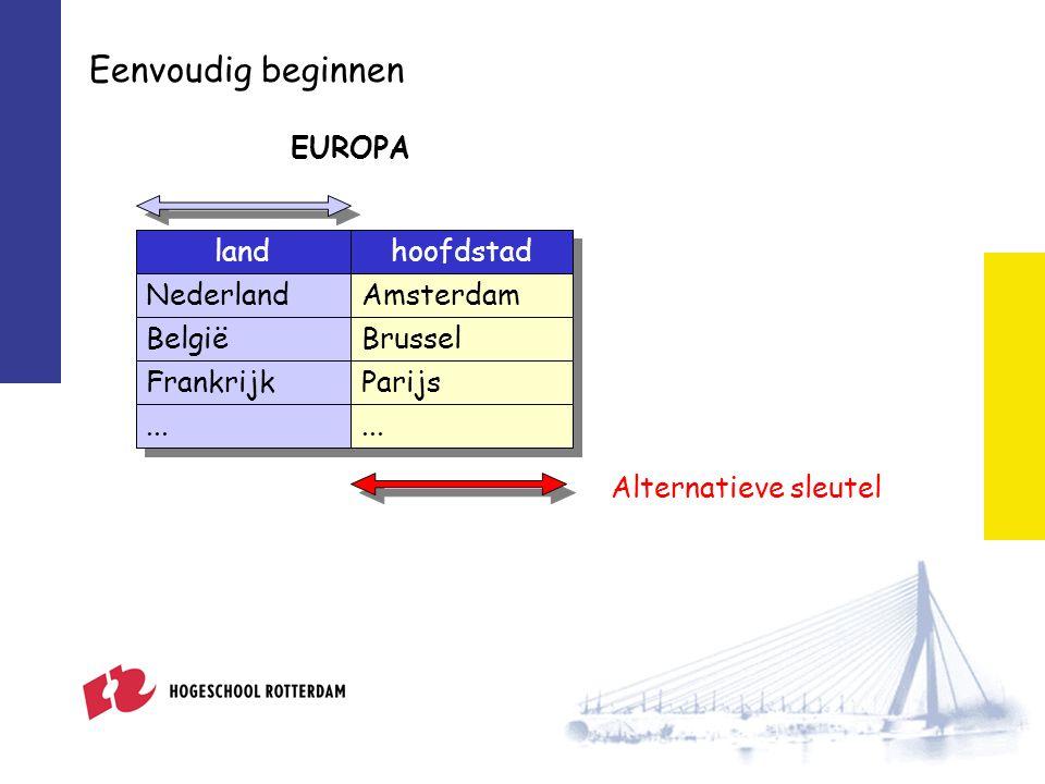 Eenvoudig beginnen EUROPA landhoofdstad NederlandAmsterdam BelgiëBrussel FrankrijkParijs...