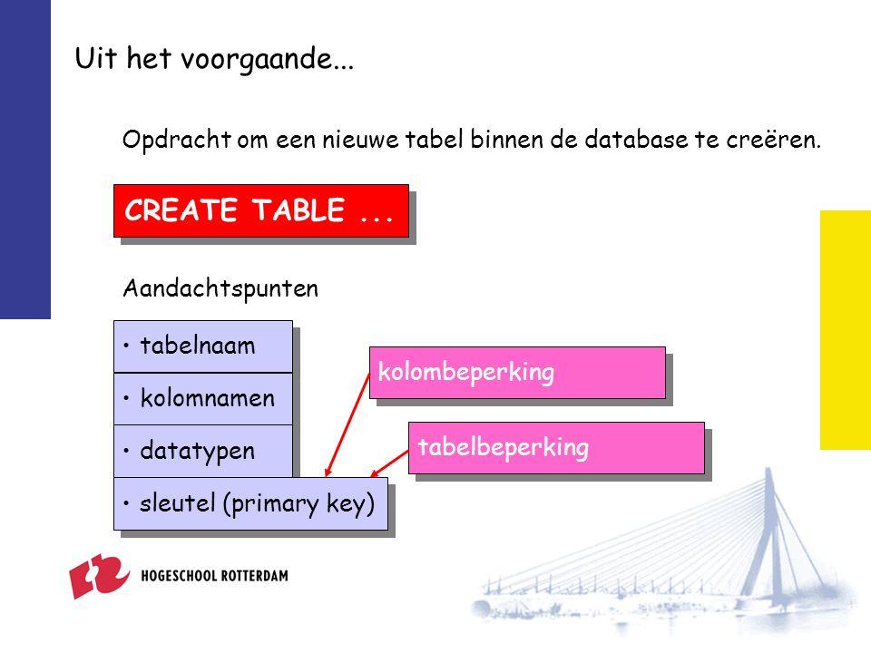 Uit het voorgaande... CREATE TABLE... Opdracht om een nieuwe tabel binnen de database te creëren.