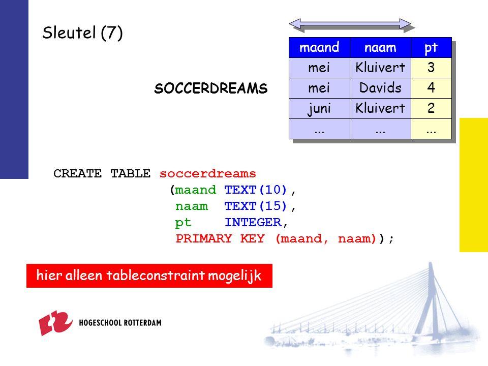 Sleutel (7) CREATE TABLE soccerdreams (maand TEXT(10), naam TEXT(15), pt INTEGER, PRIMARY KEY (maand, naam)); hier alleen tableconstraint mogelijk SOCCERDREAMS naampt Kluivert Davids Kluivert 3 4 2...