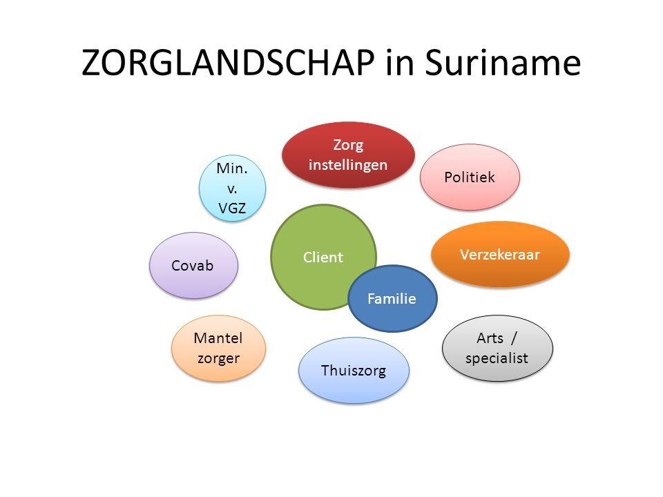 ZORGLANDSCHAP in Suriname Client Zorg instellingen Verzekeraar Mantel zorger Arts / specialist Politiek Thuiszorg Covab Min. v. VGZ Familie