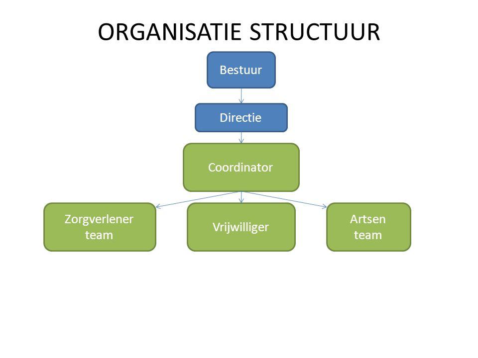 ORGANISATIE STRUCTUUR Bestuur Directie Coordinator Zorgverlener team Vrijwilliger Artsen team