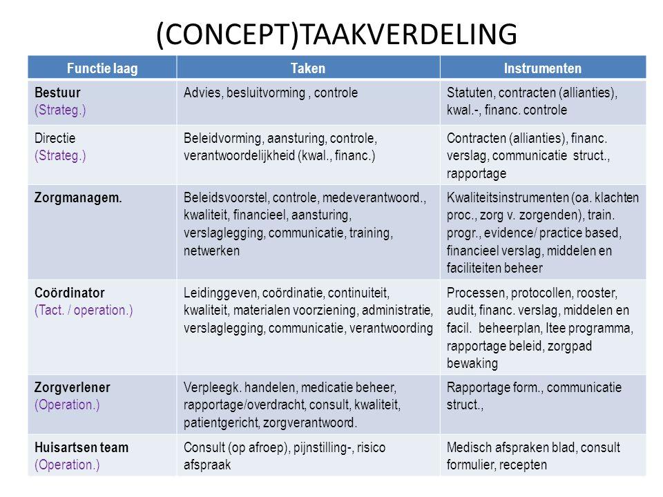 (CONCEPT)TAAKVERDELING Functie laagTakenInstrumenten Bestuur (Strateg.) Advies, besluitvorming, controleStatuten, contracten (allianties), kwal.-, fin