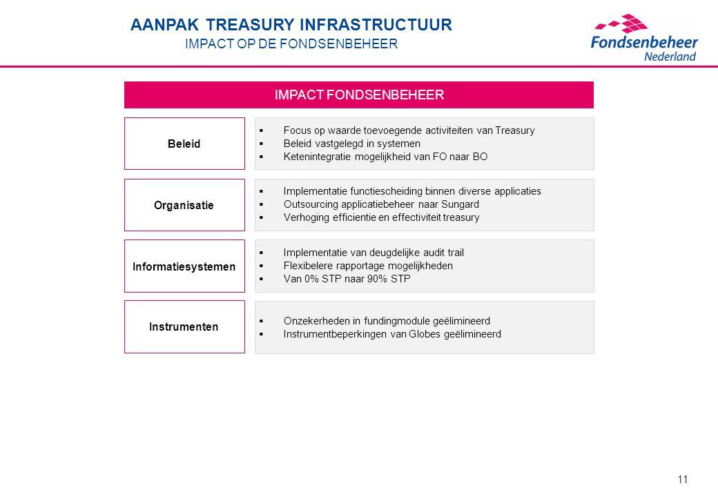 11 IMPACT FONDSENBEHEER Beleid  Focus op waarde toevoegende activiteiten van Treasury  Beleid vastgelegd in systemen  Ketenintegratie mogelijkheid