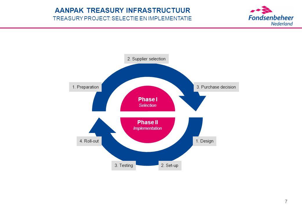 7 AANPAK TREASURY INFRASTRUCTUUR TREASURY PROJECT: SELECTIE EN IMPLEMENTATIE 1. Preparation 2. Supplier selection 3. Purchase decision Phase I Selecti