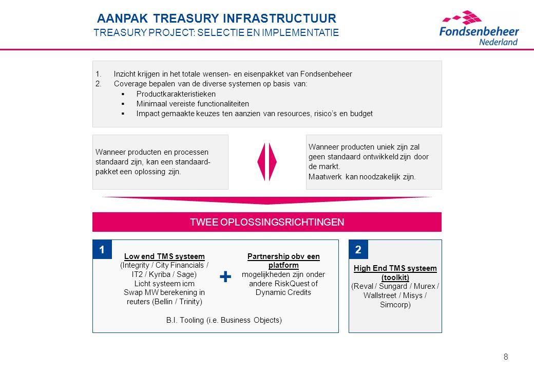 8 AANPAK TREASURY INFRASTRUCTUUR TREASURY PROJECT: SELECTIE EN IMPLEMENTATIE 1.Inzicht krijgen in het totale wensen- en eisenpakket van Fondsenbeheer