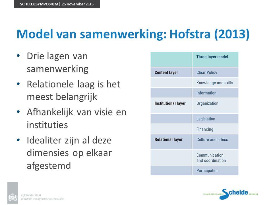SCHELDESYMPOSIUM | 26 november 2015 Model van samenwerking: Hofstra (2013) Drie lagen van samenwerking Relationele laag is het meest belangrijk Afhank
