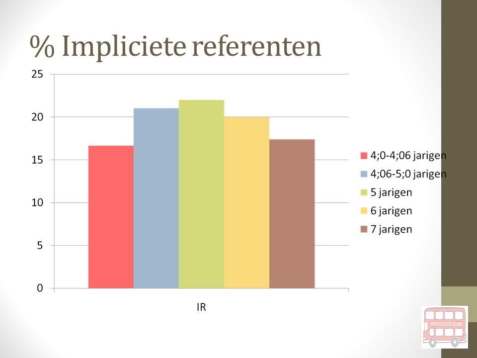 © Vertelvaardigheid ASS Jansonius & Ketelaars 2015 10 Percentage ruis per leeftijdsgroep Pragmatiek