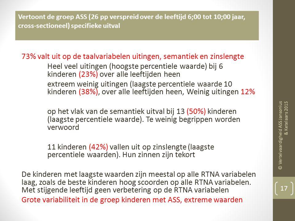Van de 26 pp slechts 7 kinderen (27%) die op alle variabelen van taalinhoud en taalvorm goed scoorden (in het normale bereik van 25 e -75 e percentiel