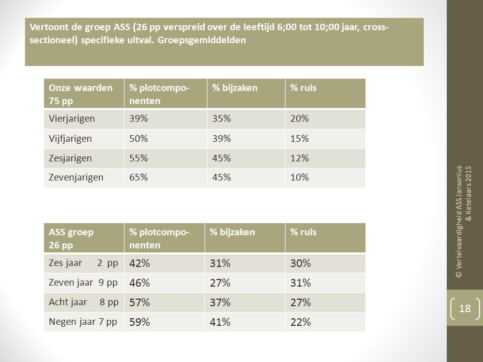 73% valt uit op de taalvariabelen uitingen, semantiek en zinslengte Heel veel uitingen (hoogste percentiele waarde) bij 6 kinderen (23%) over alle lee