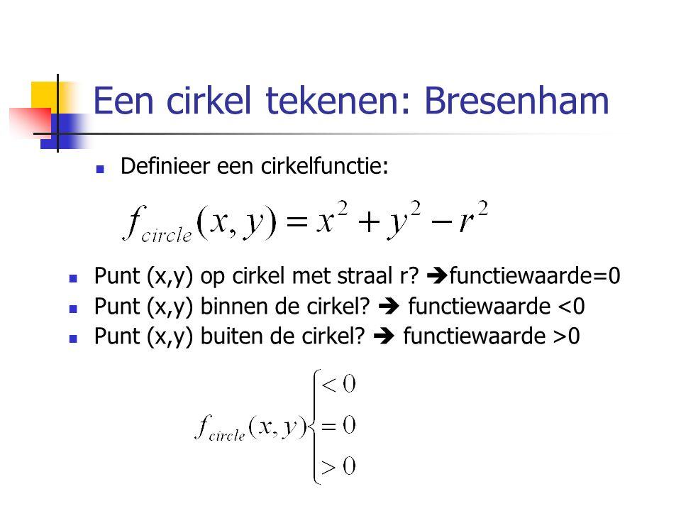 Een cirkel tekenen: Bresenham Definieer een cirkelfunctie: Punt (x,y) op cirkel met straal r?  functiewaarde=0 Punt (x,y) binnen de cirkel?  functie